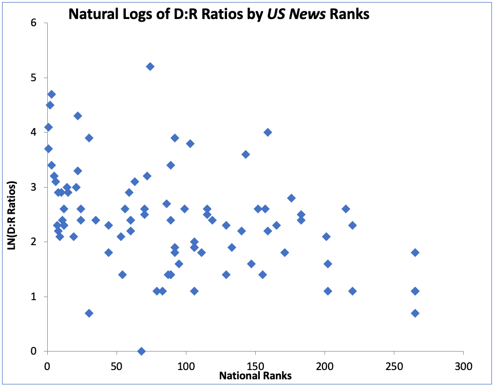 Figure 1. Natural Logs of Nationally Ranked Institutions' D:R Registration Ratios by US News Ranks