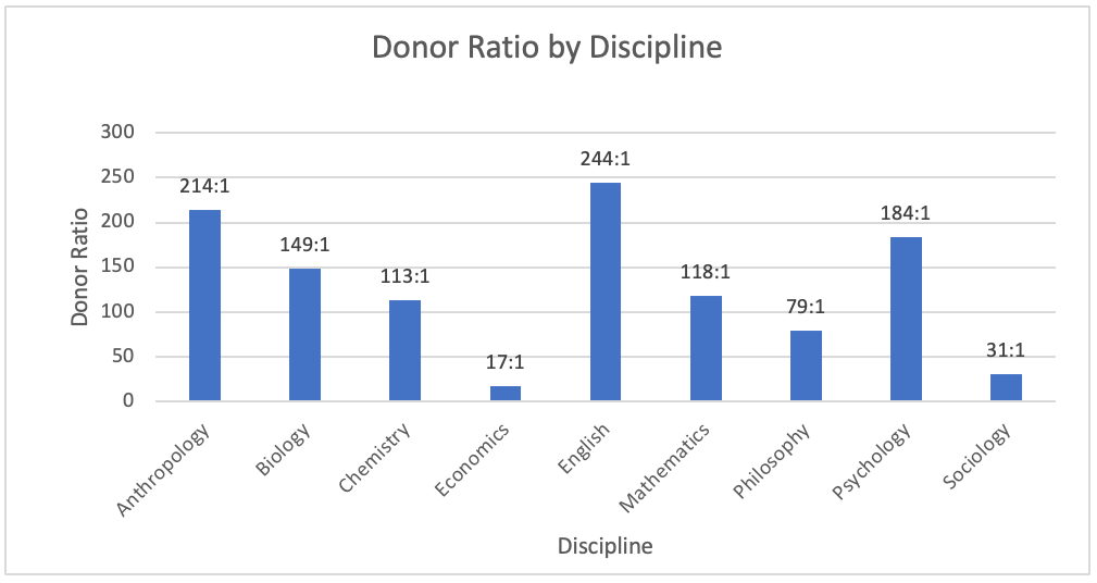 Figure 4. Donor Ratio by Discipline