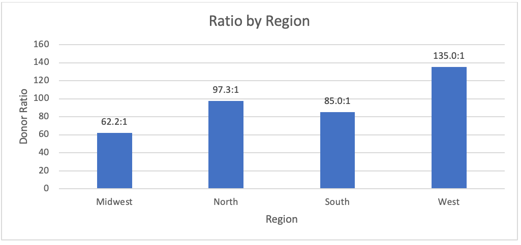 Figure 5. Donor Ratios by Region