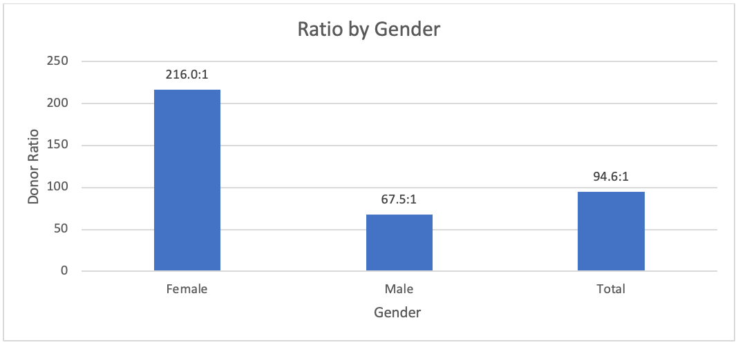 Figure 6. Donor Ratio by Gender