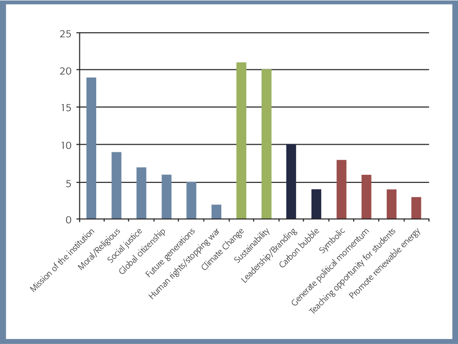 National Association of Scholars - Report Inside Divestment